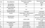 Норма анализа мочи у взрослых: таблица, показатели, нормы
