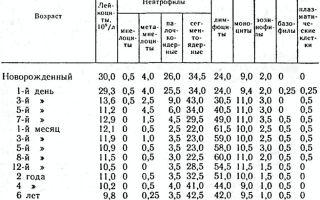 Общий анализ крови с лейкоцитарной формулой