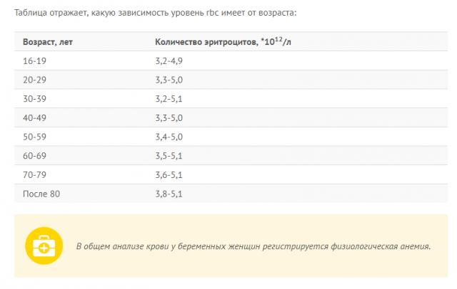 Норма эритроцитов в крови у женщин по возрасту (таблица)