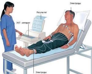 Как делают ЭКГ, какой врач и как часто можно его делать?