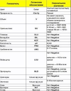 Норма анализа мочи у детей: таблица, обозначения