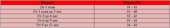 Норма общего анализа крови у детей: таблица, обозначения
