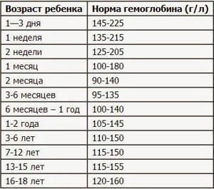 Уровень содержания гемоглобина в крови: норма и отклонения