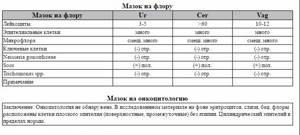 Норма лейкоцитов в мазке на флору: расшифровка анализа