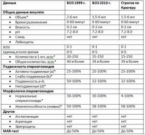 Нормы для спермограммы: показатели, расшифровка анализа