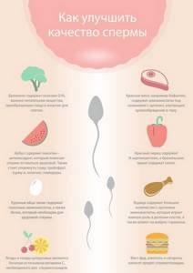 Как улучшить спермограмму: эффективные методы и средства