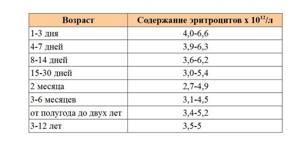 Расшифровка общего анализа крови у детей: таблица, показатели, нормы