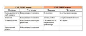 pdw в анализе крови [расшифровка и норма] 3 раздела