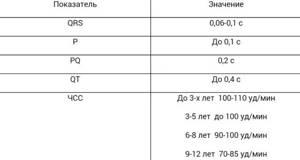 Расшифровка ЭКГ: таблица норм, результаты