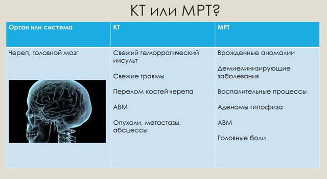 Что лучше КТ или МРТ головного мозга и чем они отличаются?
