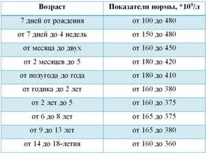 Норма тромбоцитов у детей в крови по возрасту (таблица)