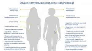 Анализы на ЗППП для мужчин и женщин – какие сдают?