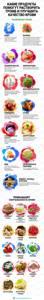 Как повысить свертываемость крови: продукты, препараты