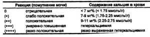 Проба Сулковича: расшифровка анализа, техника проведения