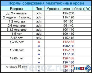 Норма гемоглобина у мужчин в крови по возрасту (таблица)