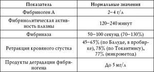 Норма фибриногена в крови у взрослых и детей